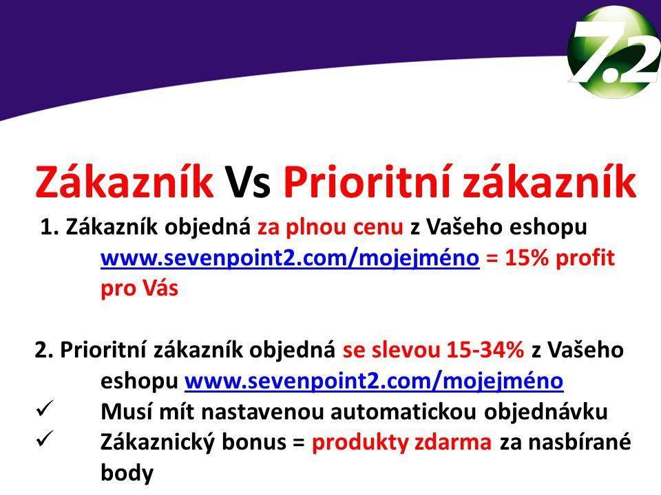 Zákazník Vs Prioritní zákazník 1. Zákazník objedná za plnou cenu z Vašeho eshopu www.sevenpoint2.com/mojejméno = 15% profit pro Vás www.sevenpoint2.co
