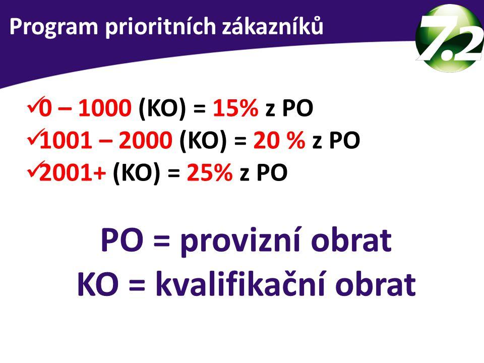 0 – 1000 (KO) = 15% z PO 1001 – 2000 (KO) = 20 % z PO 2001+ (KO) = 25% z PO PO = provizní obrat KO = kvalifikační obrat 3 skupiny lidí Program priorit