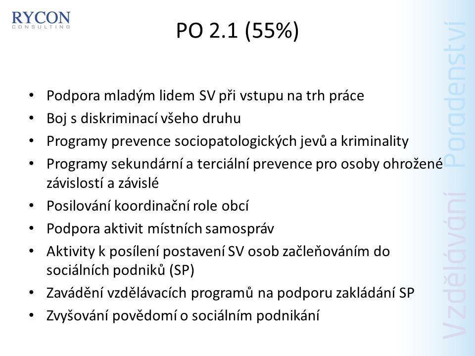 PO 2.2 (35%) Transformace a deinstitucionalizace pobytových sociálních služeb Rozvoj nových modelů služeb podporujících sociální začleňování Podpora systému sociálního bydlení Přenos dobré praxe v sociálních službích, službách péče o rodinu s dětmi, právní ochraně dětí atd.