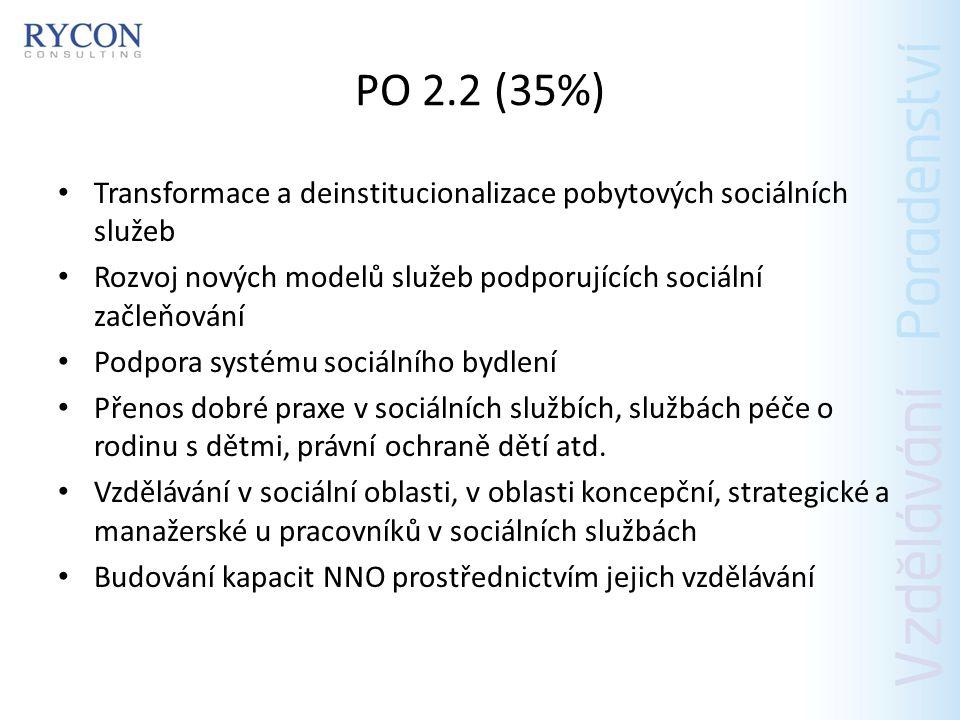 PO 2.2 (35%) Aktivity na podporu zdraví a zdravého životního stylu, např.