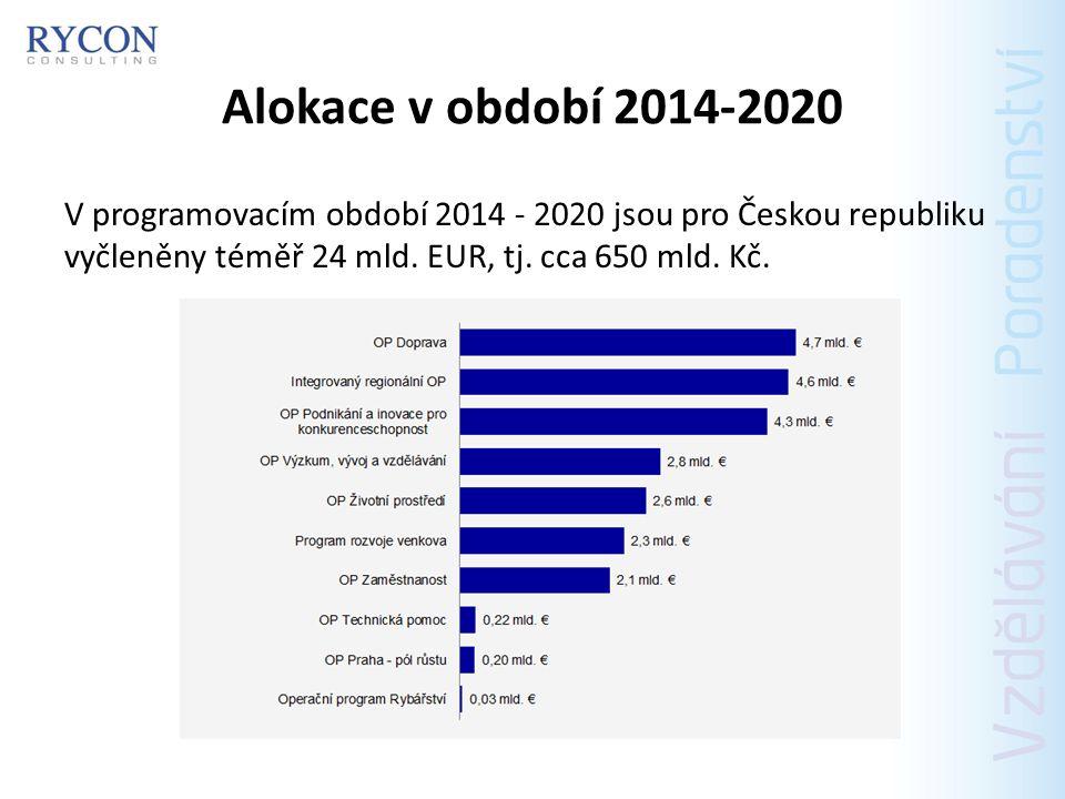 Prioritní osy PO 1 – Podpora zaměstnanosti a adaptability pracovní síly 1 252 061 130 EUR (59%) PO 2 – Sociální začleňování a boj s chudobou 636 641 253 EUR (30%) PO 3 – Sociální inovace a mezinárodní spolupráce 42 442 750 EUR (2%) PO 4 – Efektivní veřejná správa 106 106 875 EUR (5%) PO 5 – Technická pomoc 84 885 500 EUR (4%)