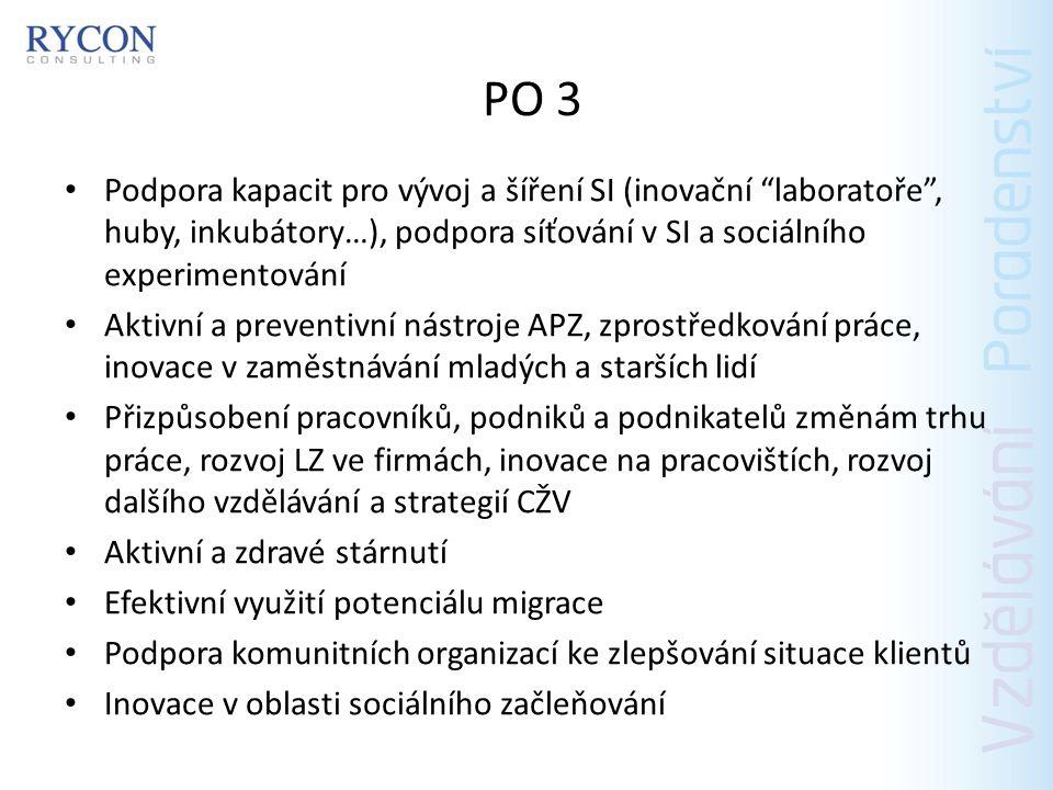 PO 3 Podpora produkce vytvořené osobami znevýhodněnými na trhu práce Adaptace SV na nové technologie s cílem zvýšit jejich zaměstnanost Rozvoj sociálního a sociálně integračního podnikání (sociální frenšízy) Výměna zkušeností a přenos dobré praxe mezi členskými státy EU v oblasti AZP atd.