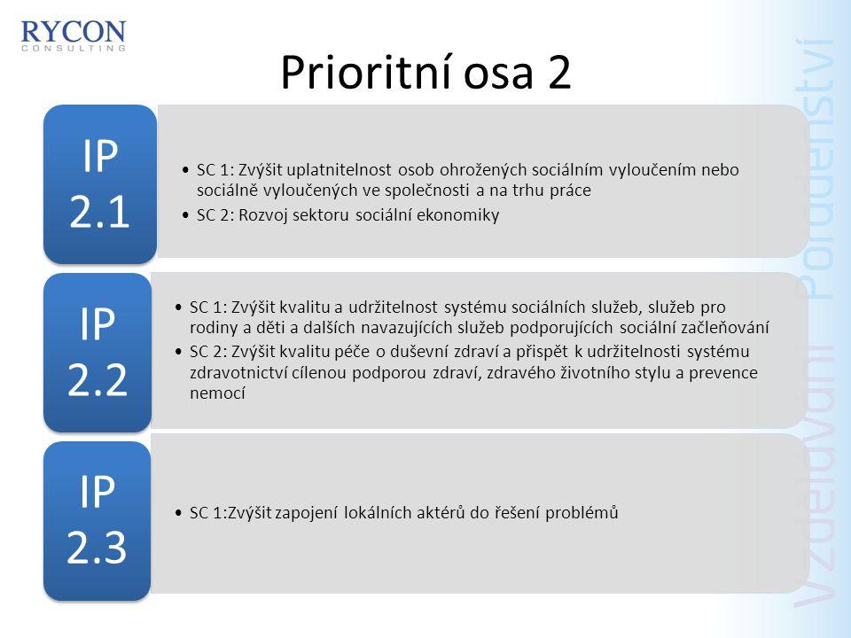 Prioritní osa 3 a 4 SC 1: Zvýšit efektivitu sociálních inovací a mezinárodní spolupráce v tematických oblastech OPZ PO 3 SC 1: Zvýšit efektivitu a transparentnost veřejné správy PO 4