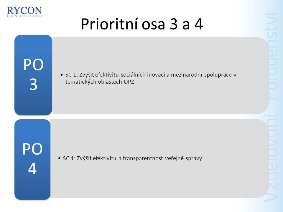 PO 1.1 (45%) Zprostředkování zaměstnání Poradenské a informační činnosti a programy Bilanční a pracovní diagnostika Rekvalifikace Rozvoj základních kompetencí Podpora vytváření nových pracovních míst Podpora umístění na uvolněná pracovní místa Podpora aktivit k získání pracovních návyků a zkušeností Podpora flexibilních forem zaměstnání a odměňování Začlenění podpořených osob na trh práce Motivační aktivity Pracovní rehabilitace Realizace nových nástrojů APZ