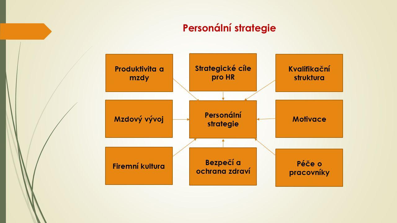 Personální strategie Produktivita a mzdy Kvalifikační struktura Strategické cíle pro HR Motivace Péče o pracovníky Bezpečí a ochrana zdraví Firemní kultura Mzdový vývoj