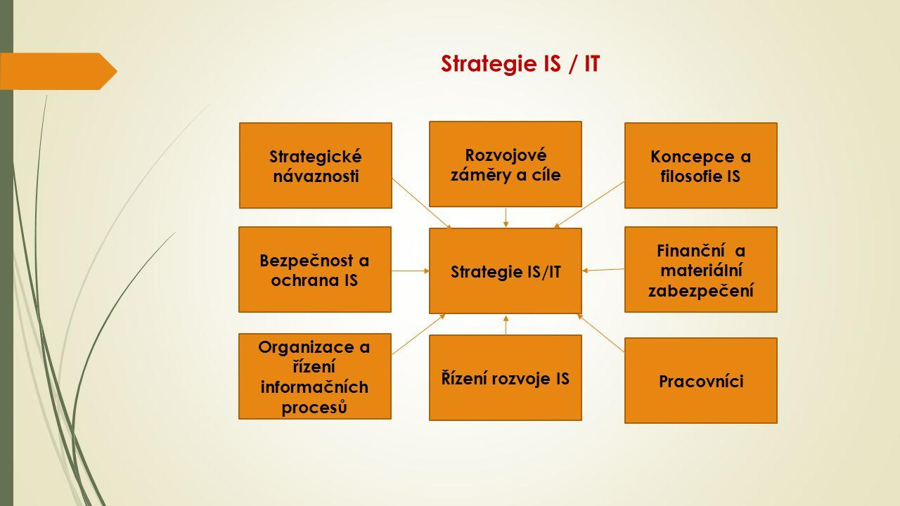 Strategie IS / IT Strategické návaznosti Koncepce a filosofie IS Rozvojové záměry a cíle Finanční a materiální zabezpečení Pracovníci Řízení rozvoje IS Organizace a řízení informačních procesů Bezpečnost a ochrana IS