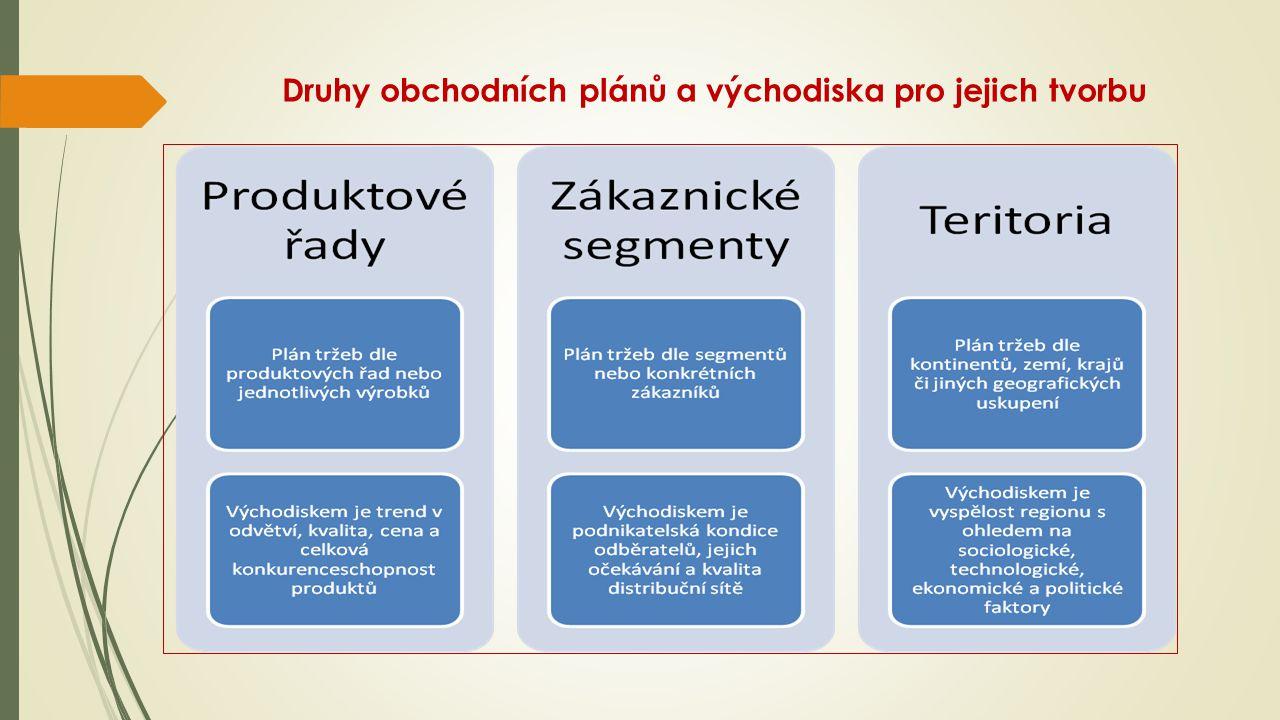 Druhy obchodních plánů a východiska pro jejich tvorbu