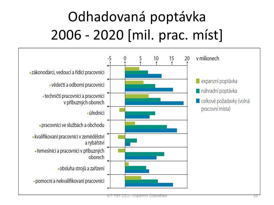 Odhadovaná poptávka 2006 - 2020 [mil. prac. míst] 10KIT PEF CZU - Vladimír Očenášek