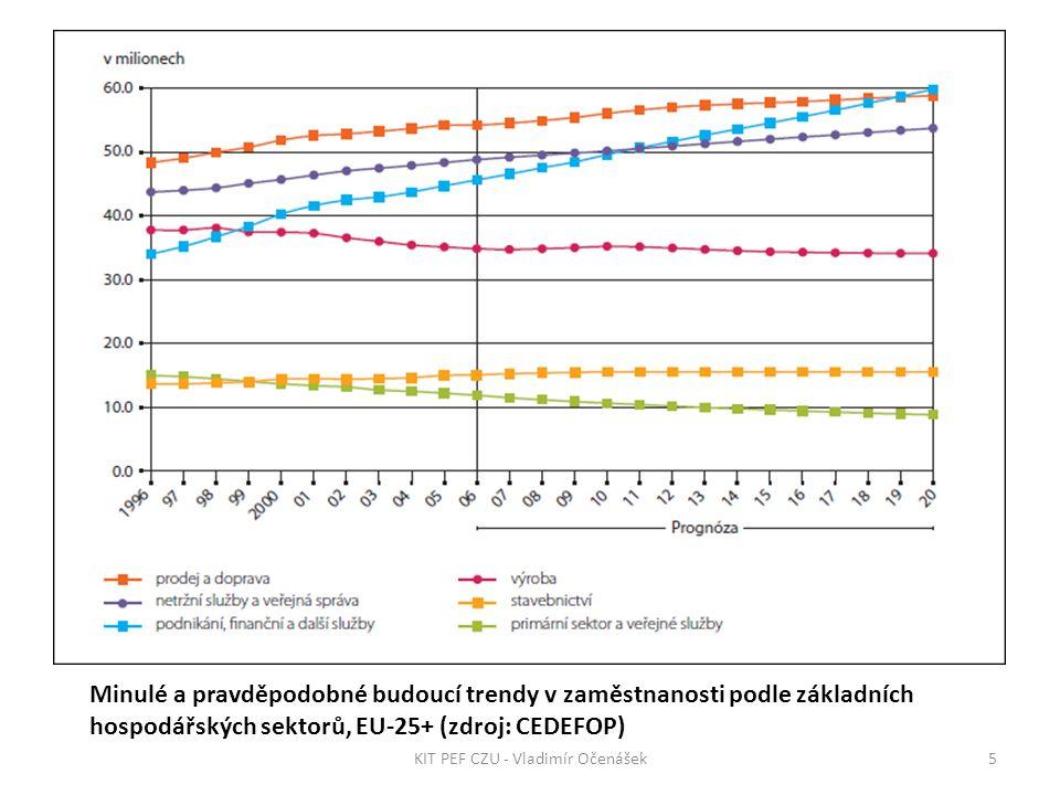 Minulé a pravděpodobné budoucí trendy v zaměstnanosti podle základních hospodářských sektorů, EU-25+ (zdroj: CEDEFOP) 5KIT PEF CZU - Vladimír Očenášek