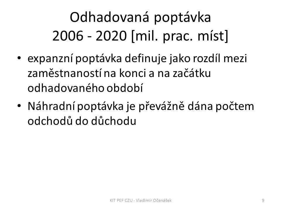 Odhadovaná poptávka 2006 - 2020 [mil. prac.