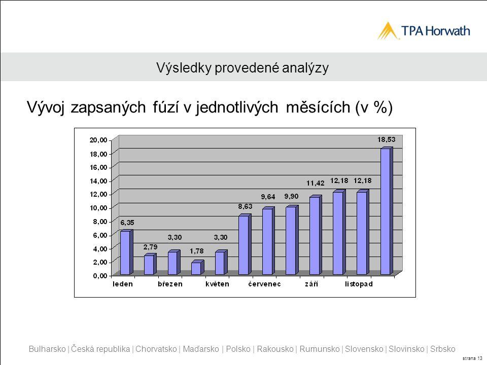 Bulharsko | Česká republika | Chorvatsko | Maďarsko | Polsko | Rakousko | Rumunsko | Slovensko | Slovinsko | Srbsko strana 13 Výsledky provedené analýzy Vývoj zapsaných fúzí v jednotlivých měsících (v %)