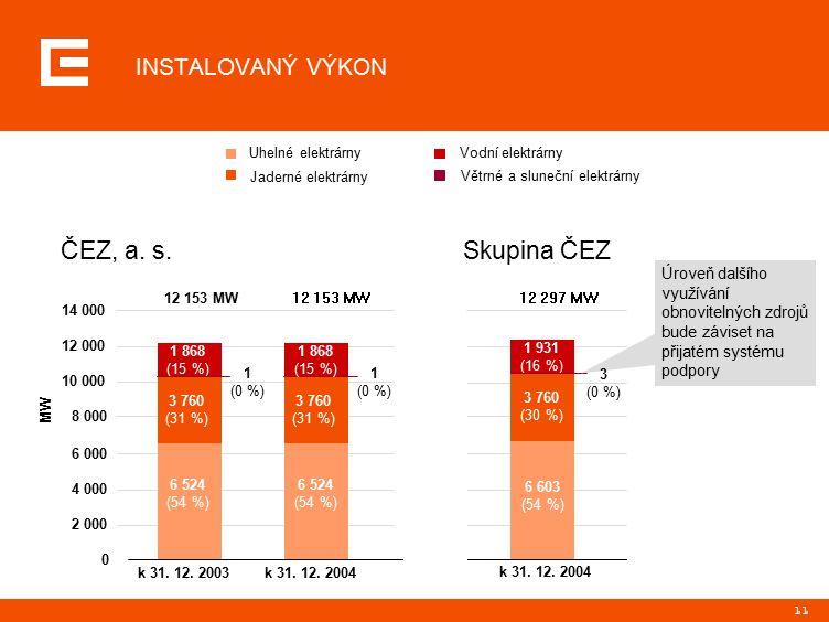 11 6 603 (54 %) 3 760 (30 %) 1 931 (16 %) k 31. 12. 2004 12 153 MW 12 153 MW 12 297 MW Skupina ČEZČEZ, a. s. Úroveň dalšího využívání obnovitelných zd