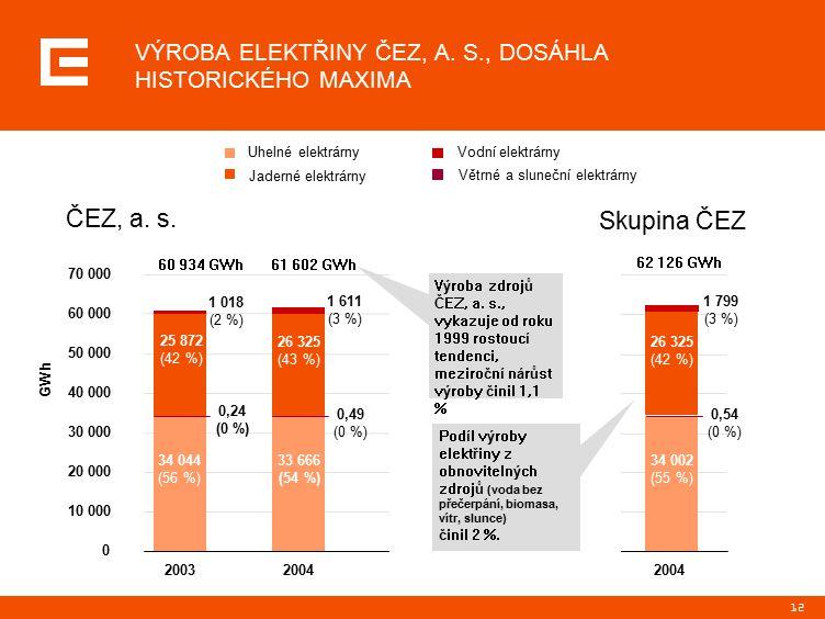 12 Větrné a sluneční elektrárny Vodní elektrárny Uhelné elektrárny Jaderné elektrárny Skupina ČEZ ČEZ, a.