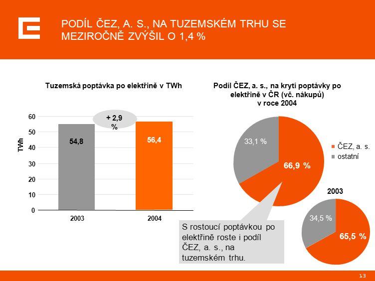 13 ČEZ, a. s. ostatní Podíl ČEZ, a. s., na krytí poptávky po elektřině v ČR (vč.