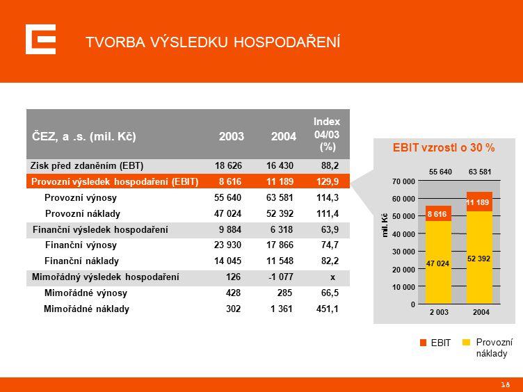 18 EBIT vzrostl o 30 % EBIT Provozní náklady 55 640 63 581 ČEZ, a.s.