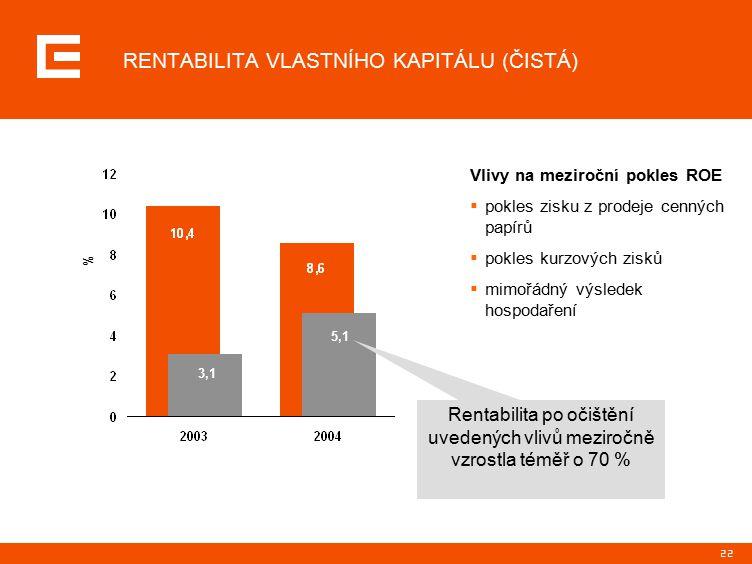 22 Vlivy na meziroční pokles ROE  pokles zisku z prodeje cenných papírů  pokles kurzových zisků  mimořádný výsledek hospodaření % Rentabilita po očištění uvedených vlivů meziročně vzrostla téměř o 70 % 3,1 5,1 RENTABILITA VLASTNÍHO KAPITÁLU (ČISTÁ)