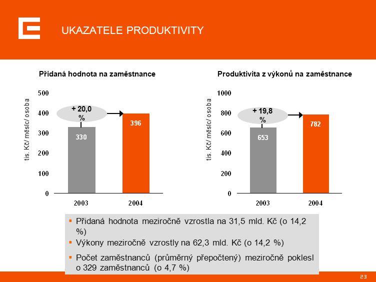 23 UKAZATELE PRODUKTIVITY  Přidaná hodnota meziročně vzrostla na 31,5 mld.