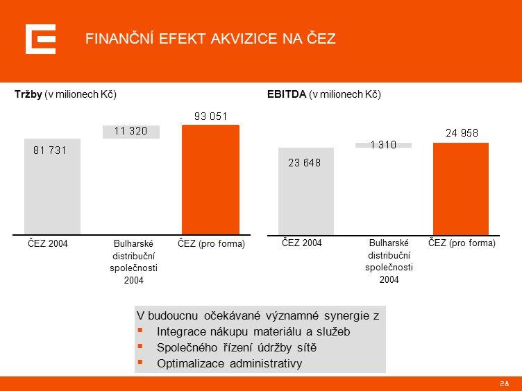 28 FINANČNÍ EFEKT AKVIZICE NA ČEZ Tržby (v milionech Kč)EBITDA (v milionech Kč) ČEZ 2004ČEZ (pro forma)Bulharské distribuční společnosti 2004 ČEZ 2004ČEZ (pro forma)Bulharské distribuční společnosti 2004 V budoucnu očekávané významné synergie z  Integrace nákupu materiálu a služeb  Společného řízení údržby sítě  Optimalizace administrativy