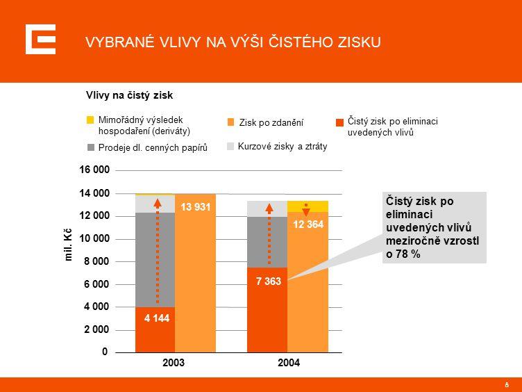 8 Mimořádný výsledek hospodaření (deriváty) Kurzové zisky a ztráty Prodeje dl.