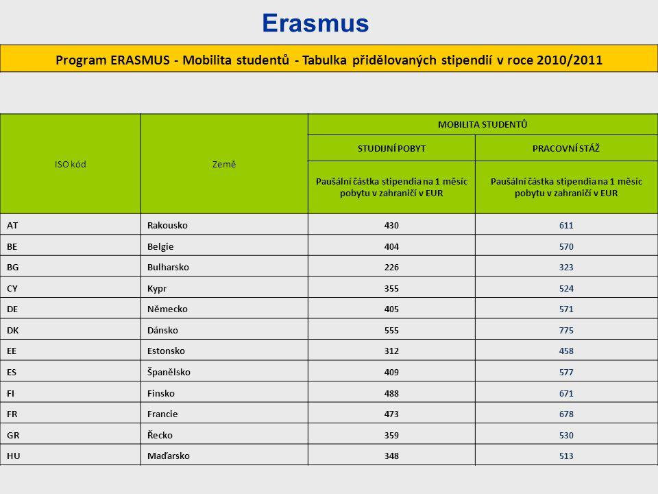 Program ERASMUS - Mobilita studentů - Tabulka přidělovaných stipendií v roce 2010/2011 ISO kódZemě MOBILITA STUDENTŮ STUDIJNÍ POBYTPRACOVNÍ STÁŽ Paušá