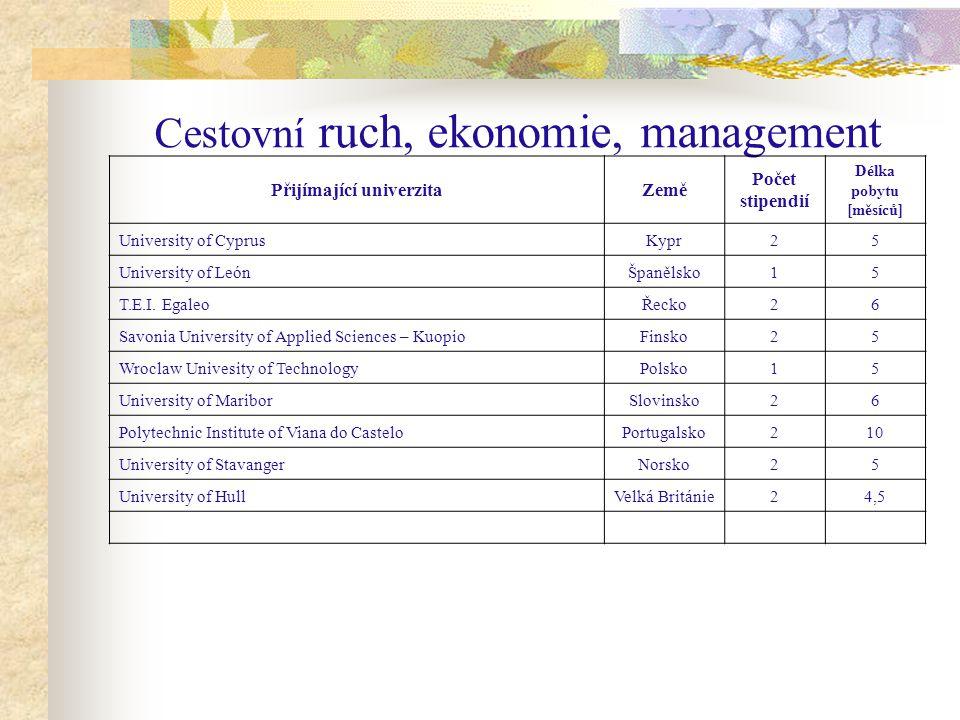 Cestovní ruch, ekonomie, management Přijímající univerzitaZemě Počet stipendií Délka pobytu [měsíců] University of CyprusKypr25 University of LeónŠpanělsko15 T.E.I.