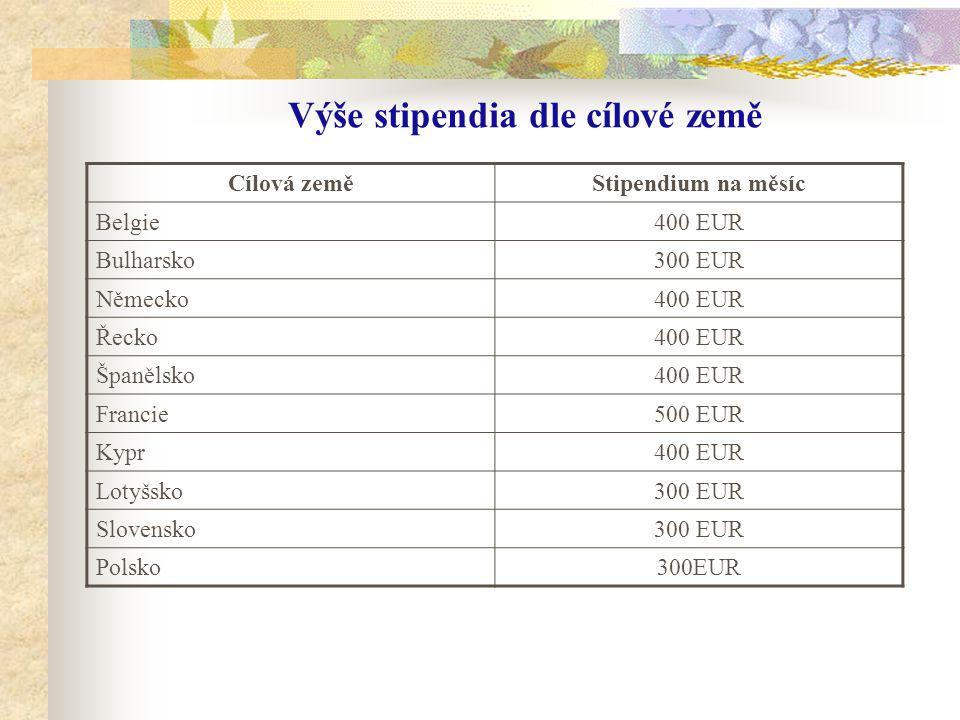 Výše stipendia dle cílové země Cílová zeměStipendium na měsíc Belgie400 EUR Bulharsko300 EUR Německo400 EUR Řecko400 EUR Španělsko400 EUR Francie500 EUR Kypr400 EUR Lotyšsko300 EUR Slovensko300 EUR Polsko300EUR