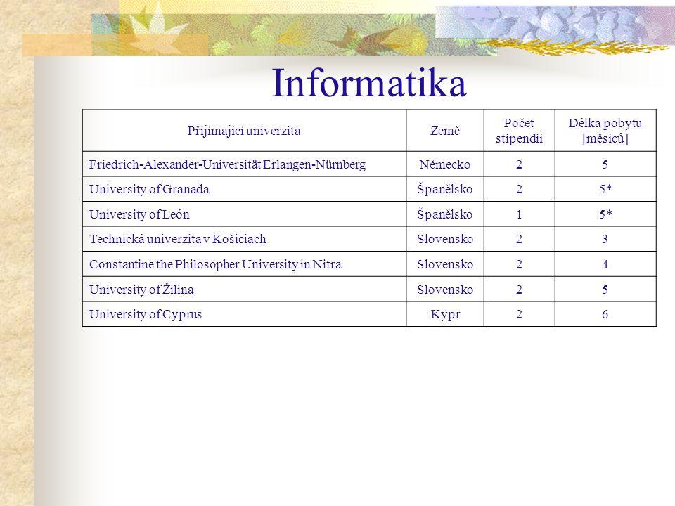 Kuopio - Finsko 2 stipendia / 5 měsíců Studium oboru obchod, management Ubytování ve studentských bytech 211,- EUR/měsíc Výuka probíhá v angličtině.