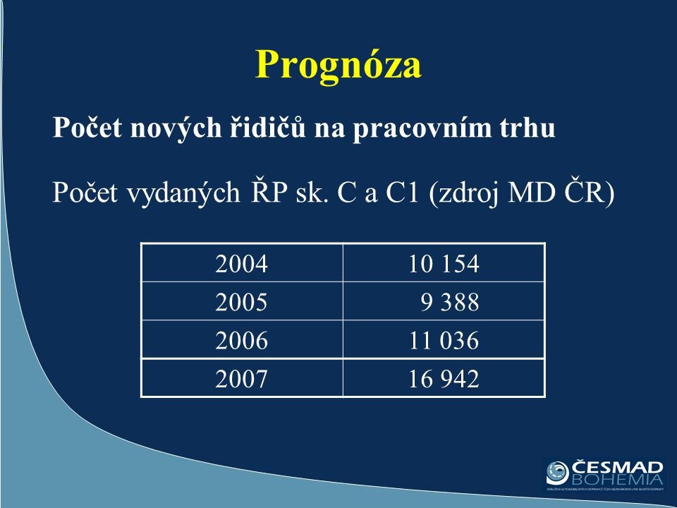 Prognóza Počet nových řidičů na pracovním trhu Počet vydaných ŘP sk. C a C1 (zdroj MD ČR) 200410 154 2005 9 388 200611 036 200716 942