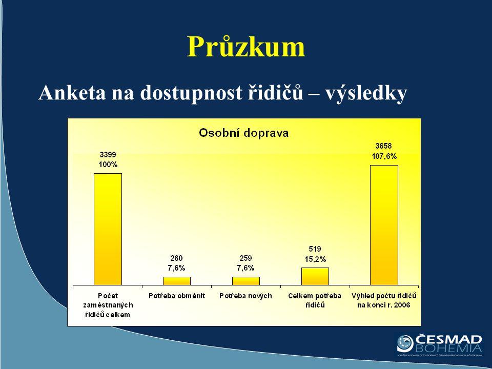 Průzkum Anketa na dostupnost řidičů – výsledky