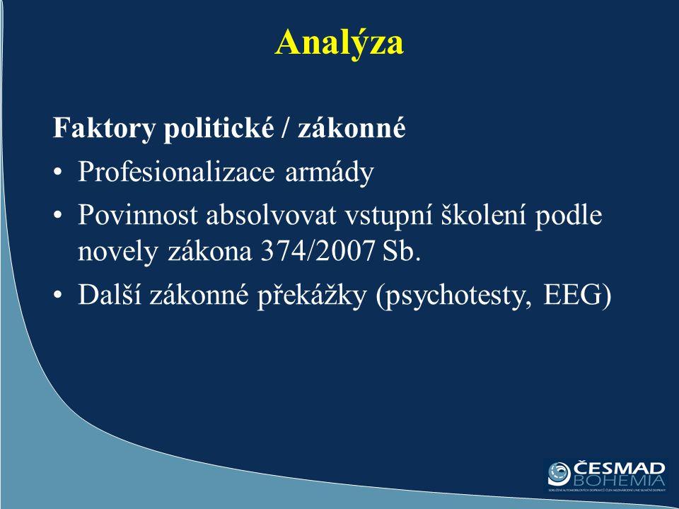 Analýza Faktory politické / zákonné Profesionalizace armády Povinnost absolvovat vstupní školení podle novely zákona 374/2007 Sb.