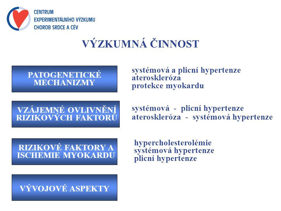 VÝZKUMNÁ ČINNOST PATOGENETICKÉ MECHANIZMY VZÁJEMNÉ OVLIVNĚNÍ RIZIKOVÝCH FAKTORŮ RIZIKOVÉ FAKTORY A ISCHEMIE MYOKARDU VÝVOJOVÉ ASPEKTY systémová a plicní hypertenze ateroskleróza protekce myokardu systémová - plicní hypertenze ateroskleróza - systémová hypertenze hypercholesterolémie systémová hypertenze plicní hypertenze