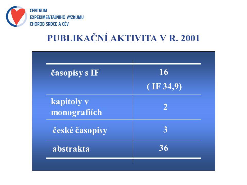 PUBLIKAČNÍ AKTIVITA V R.