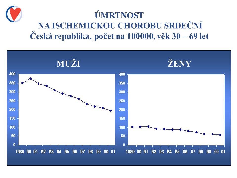 ÚMRTNOST NA ISCHEMICKOU CHOROBU SRDEČNÍ Česká republika, počet na 100000, věk 30 – 69 let 1989 90 91 92 93 94 95 96 97 98 99 00 01 MUŽIŽENY