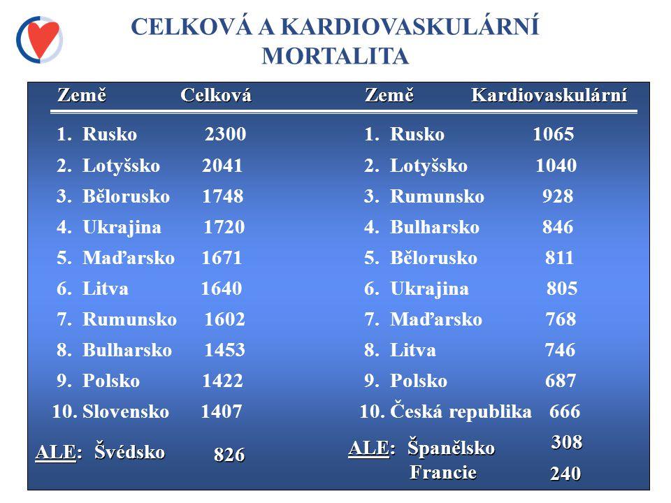 CELKOVÁ A KARDIOVASKULÁRNÍ MORTALITA 1.Rusko 2300 2.