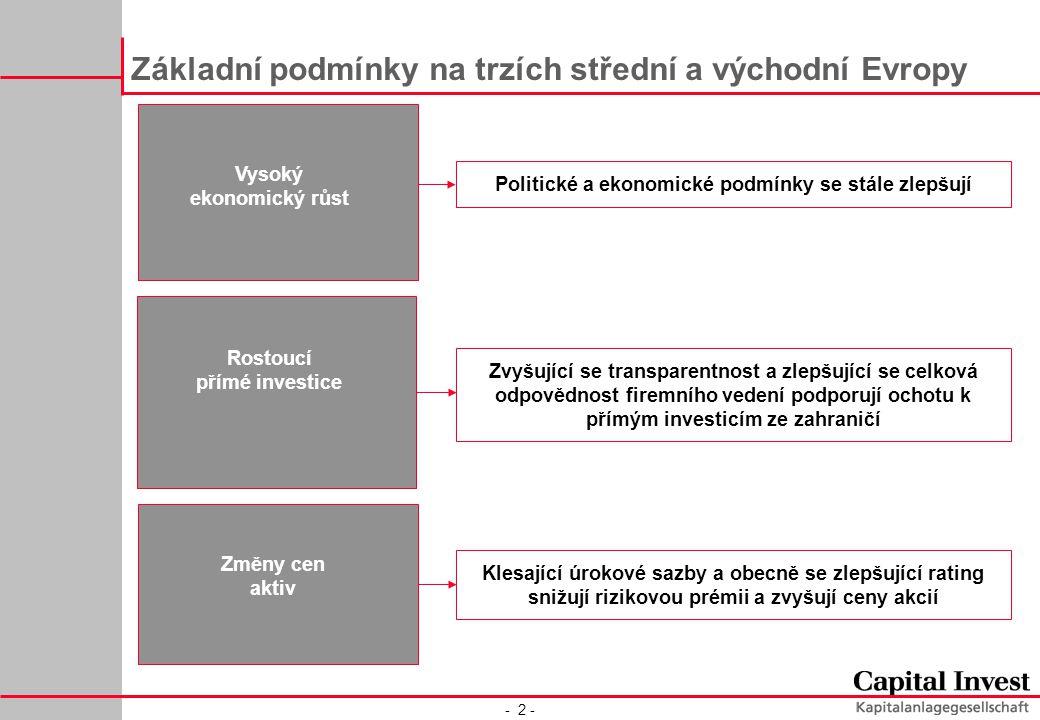 - 2 - Vysoký ekonomický růst Základní podmínky na trzích střední a východní Evropy Změny cen aktiv Klesající úrokové sazby a obecně se zlepšující rating snižují rizikovou prémii a zvyšují ceny akcií Rostoucí přímé investice Politické a ekonomické podmínky se stále zlepšují Zvyšující se transparentnost a zlepšující se celková odpovědnost firemního vedení podporují ochotu k přímým investicím ze zahraničí