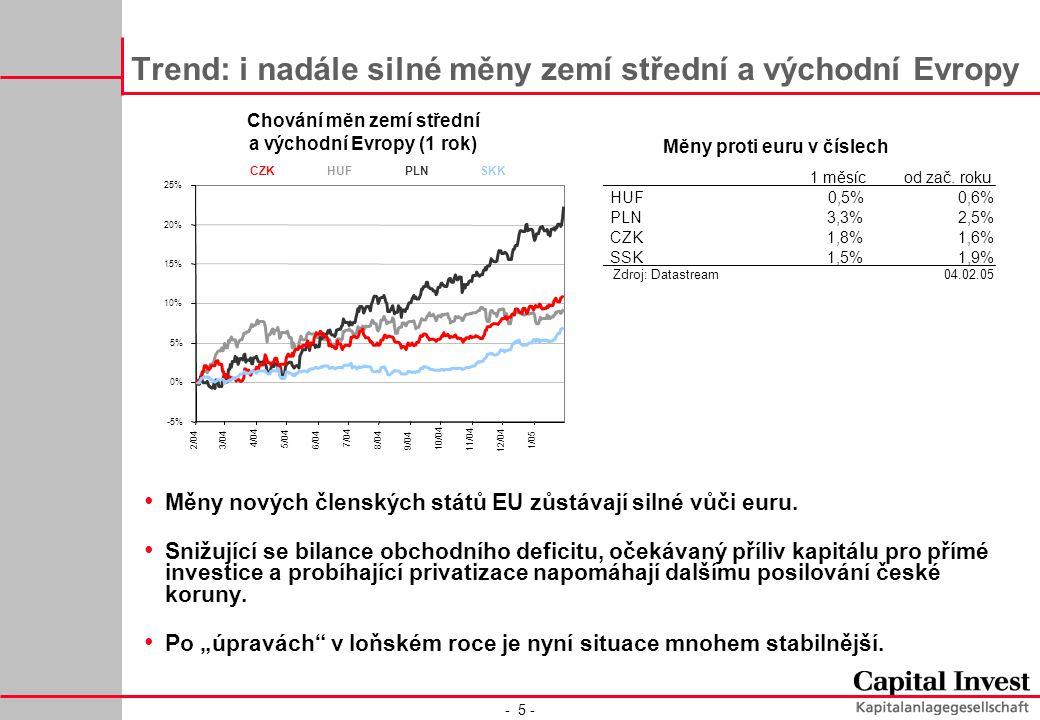 - 5 - Trend: i nadále silné měny zemí střední a východní Evropy Chování měn zemí střední a východní Evropy (1 rok) Měny nových členských států EU zůstávají silné vůči euru.