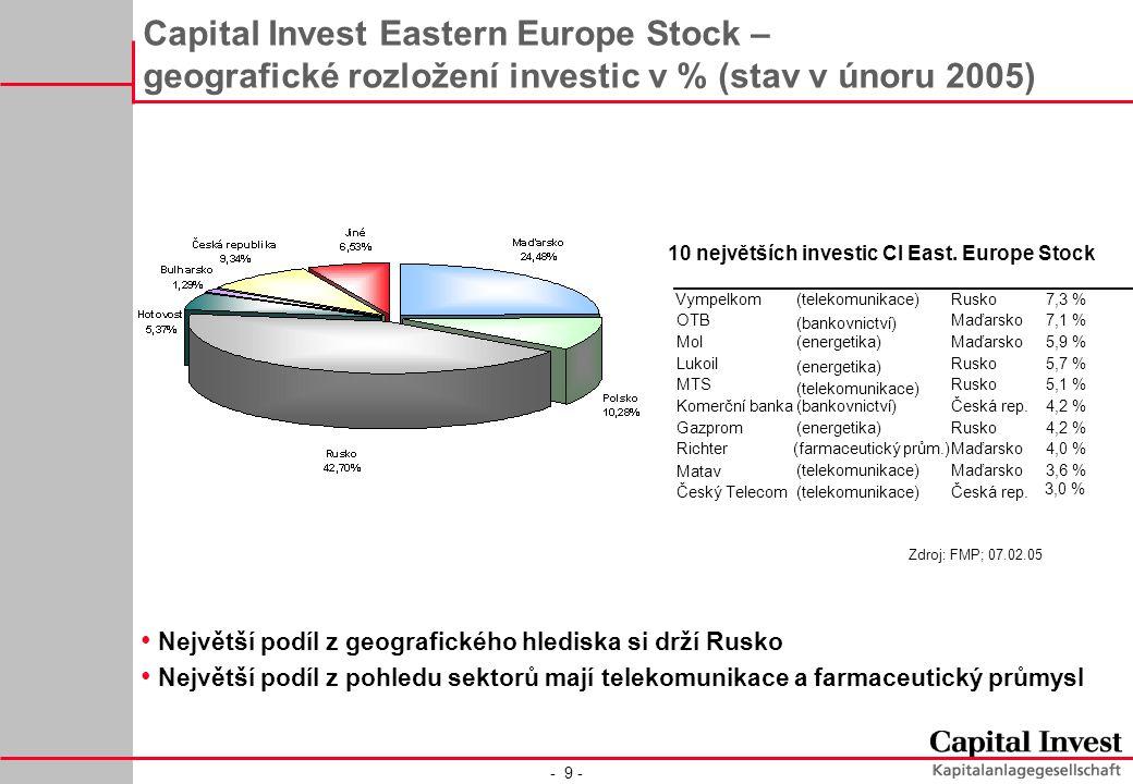 - 9 - Capital Invest Eastern Europe Stock – geografické rozložení investic v % (stav v únoru 2005) Zdroj: FMP; 07.02.05 10 největších investic CI East.