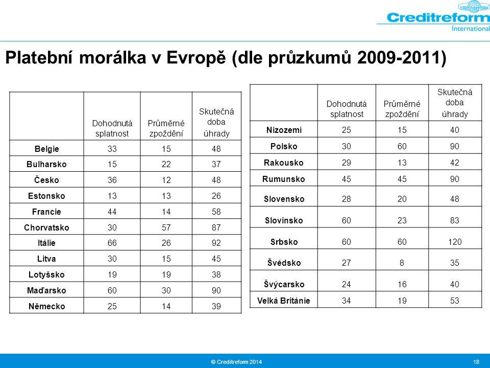 © Creditreform 2014 18 Platební morálka v Evropě (dle průzkumů 2009-2011) Dohodnutá splatnost Průměrné zpoždění Skutečná doba úhrady Belgie331548 Bulharsko152237 Česko361248 Estonsko13 26 Francie441458 Chorvatsko305787 Itálie662692 Litva301545 Lotyšsko19 38 Maďarsko603090 Německo251439 Dohodnutá splatnost Průměrné zpoždění Skutečná doba úhrady Nizozemí251540 Polsko306090 Rakousko291342 Rumunsko45 90 Slovensko282048 Slovinsko602383 Srbsko60 120 Švédsko27835 Švýcarsko241640 Velká Británie341953