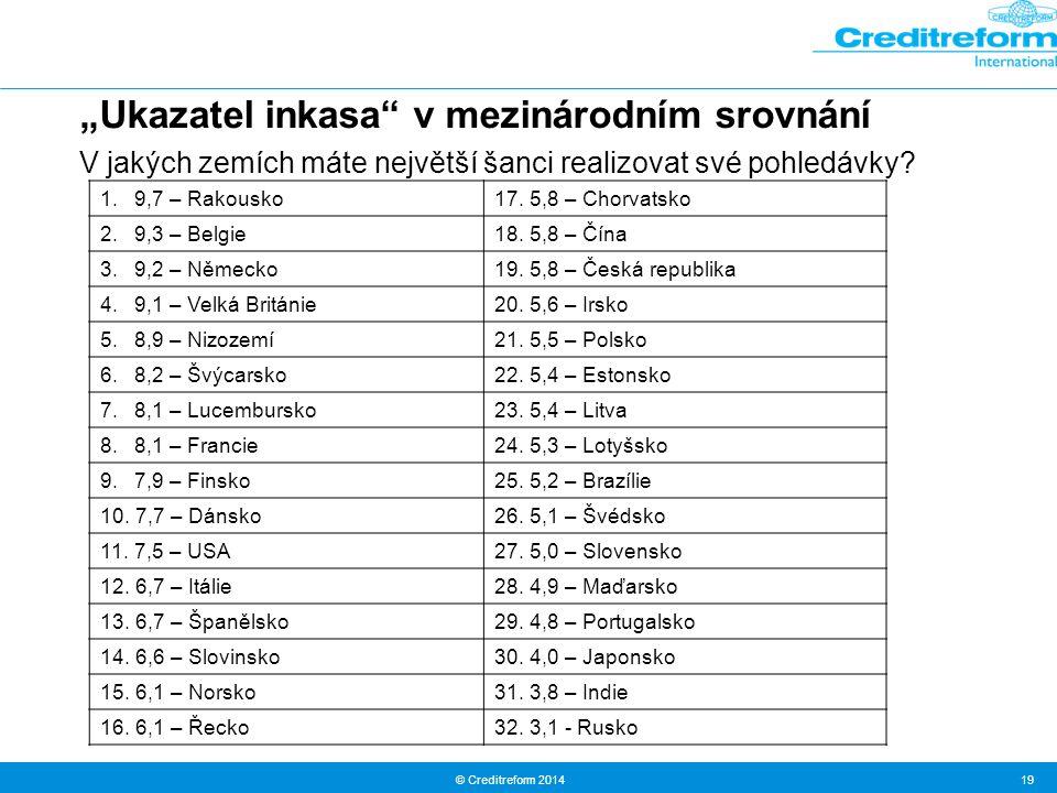 """© Creditreform 2014 19 """"Ukazatel inkasa"""" v mezinárodním srovnání V jakých zemích máte největší šanci realizovat své pohledávky? 1. 9,7 – Rakousko17. 5"""