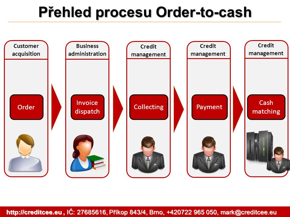 Přehled procesu Order-to-cash Customer acquisition Order Business administration Invoice dispatch Credit management Collecting Credit management Payment Credit management Cash matching http://creditcee.eu, IČ: 27685616, Příkop 843/4, Brno, +420722 965 050, mark@creditcee.eu