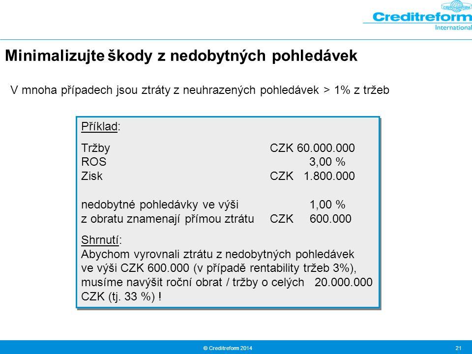 © Creditreform 2014 21 Příklad: TržbyCZK 60.000.000 ROS 3,00 % Zisk CZK 1.800.000 nedobytné pohledávky ve výši 1,00 % z obratu znamenají přímou ztrátuCZK 600.000 Shrnutí: Abychom vyrovnali ztrátu z nedobytných pohledávek ve výši CZK 600.000 (v případě rentability tržeb 3%), musíme navýšit roční obrat / tržby o celých 20.000.000 CZK (tj.
