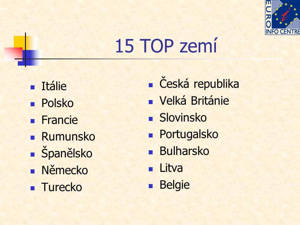 15 TOP zemí Itálie Polsko Francie Rumunsko Španělsko Německo Turecko Česká republika Velká Británie Slovinsko Portugalsko Bulharsko Litva Belgie