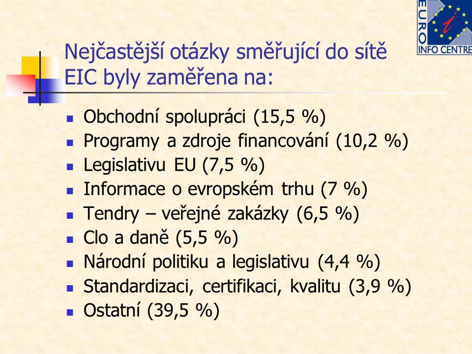 Nejčastější otázky směřující do sítě EIC byly zaměřena na: Obchodní spolupráci (15,5 %) Programy a zdroje financování (10,2 %) Legislativu EU (7,5 %)