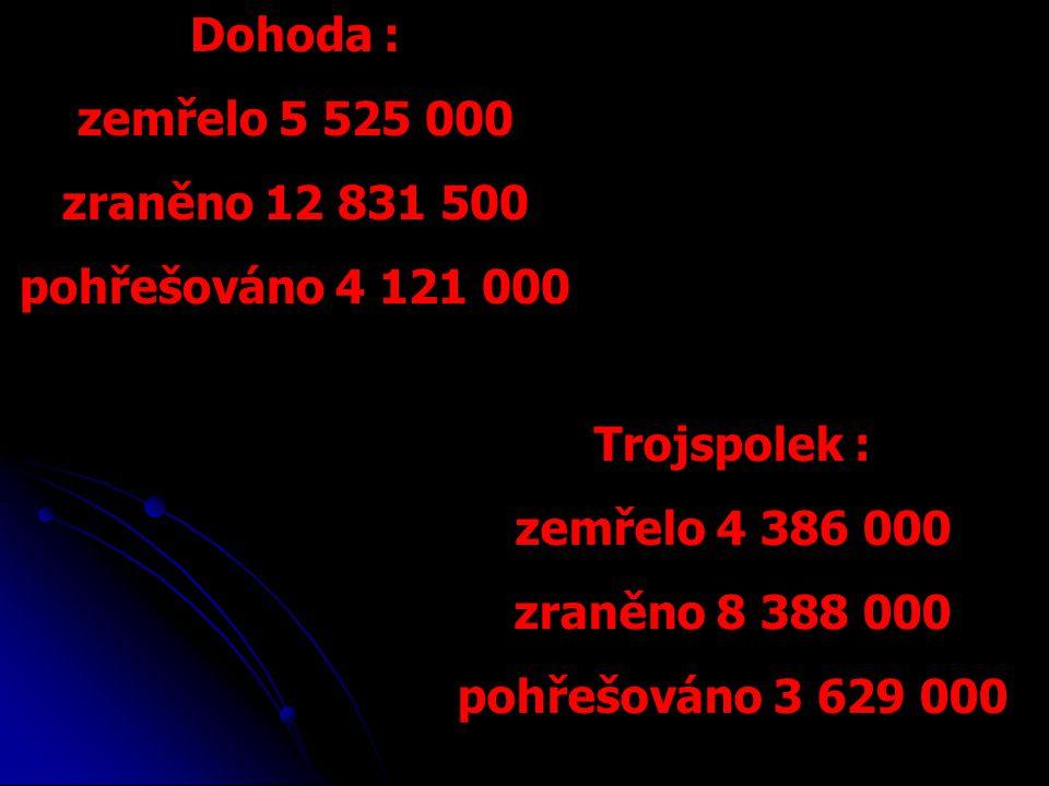 Dohoda : zemřelo 5 525 000 zraněno 12 831 500 pohřešováno 4 121 000 Trojspolek : zemřelo 4 386 000 zraněno 8 388 000 pohřešováno 3 629 000