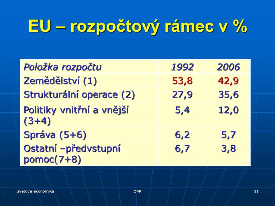 Světová ekonomika OPF 11 EU – rozpočtový rámec v % Položka rozpočtu 19922006 Zemědělství (1) 53,842,9 Strukturální operace (2) 27,935,6 Politiky vnitřní a vnější (3+4) 5,412,0 Správa (5+6) 6,25,7 Ostatní –předvstupní pomoc(7+8) 6,73,8