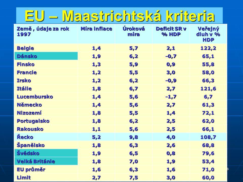 Světová ekonomika OPF 8 EU – Maastrichtská kriteria Země, údaje za rok 1997 Míra inflace Úroková míra Deficit SR v % HDP Veřejný dluh v % HDP Belgie1,