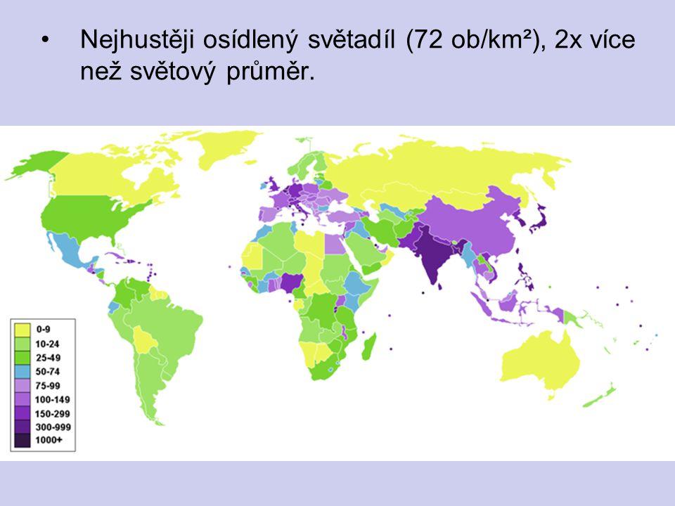 Nejhustěji osídlený světadíl (72 ob/km²), 2x více než světový průměr.
