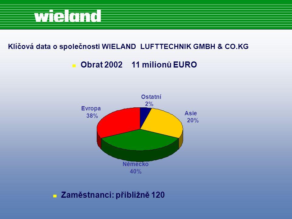 Evropa 38% Asie 20% Ostatní 2% Německo 40% Klíčová data o společnosti WIELAND LUFTTECHNIK GMBH & CO.KG n Obrat 2002 11 milionů EURO n Zaměstnanci: přibližně 120