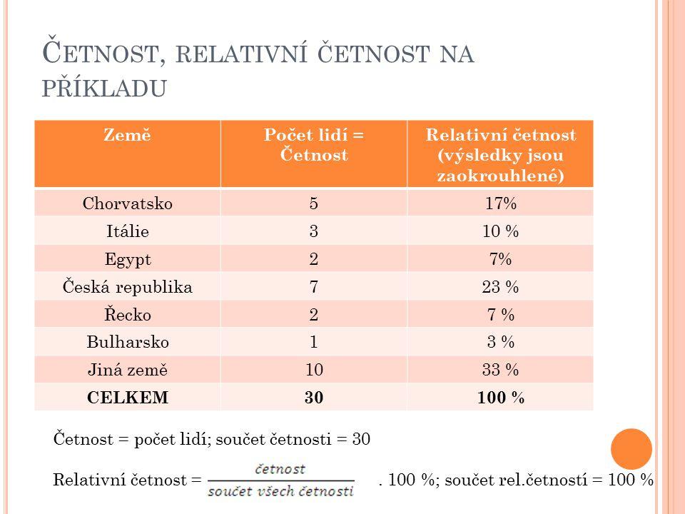 Č ETNOST, RELATIVNÍ ČETNOST NA PŘÍKLADU ZeměPočet lidí = Četnost Relativní četnost (výsledky jsou zaokrouhlené) Chorvatsko517% Itálie310 % Egypt27% Česká republika723 % Řecko27 % Bulharsko13 % Jiná země1033 % CELKEM30100 % Četnost = počet lidí; součet četnosti = 30 Relativní četnost =.