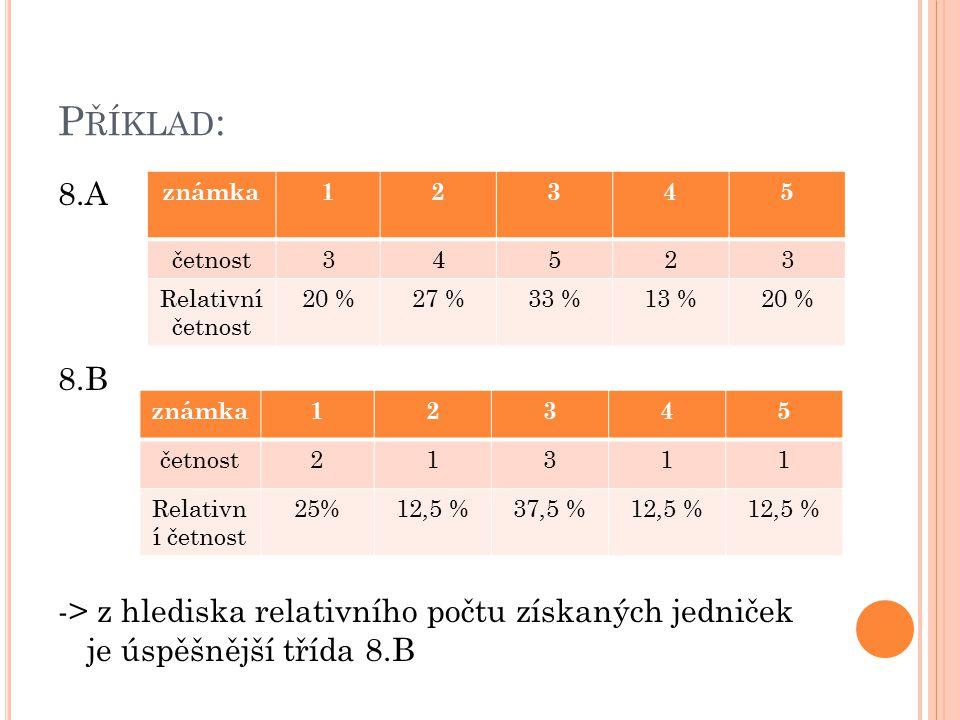 P ŘÍKLAD : 8.A 8.B -> z hlediska relativního počtu získaných jedniček je úspěšnější třída 8.B známka12345 četnost34523 Relativní četnost 20 %27 %33 %13 %20 % známka12345 četnost21311 Relativn í četnost 25%12,5 %37,5 %12,5 %